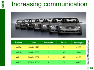 Zunehmende Vernetzung der Fahrzeuge